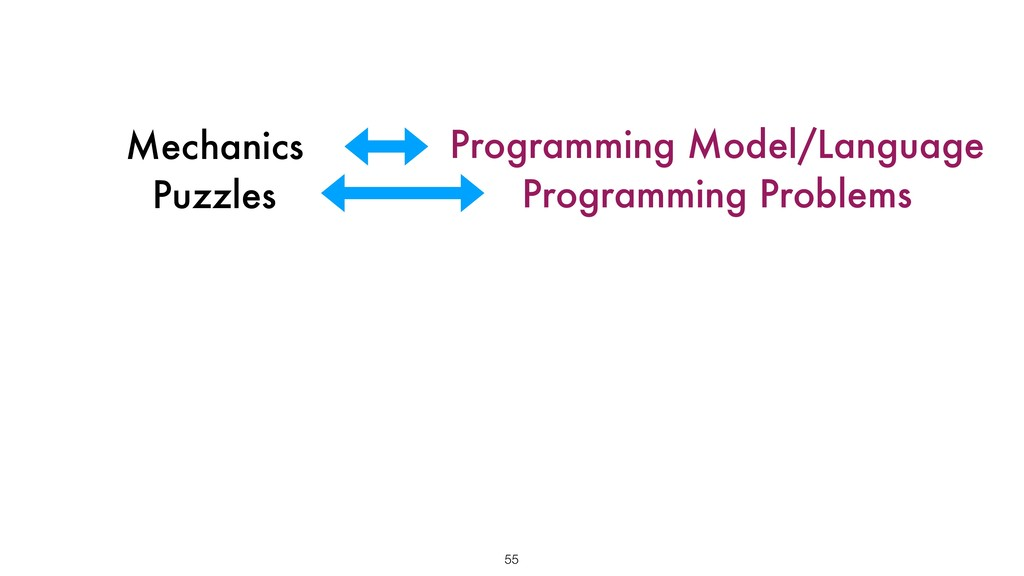 Mechanics Puzzles 55 Programming Model/Language...