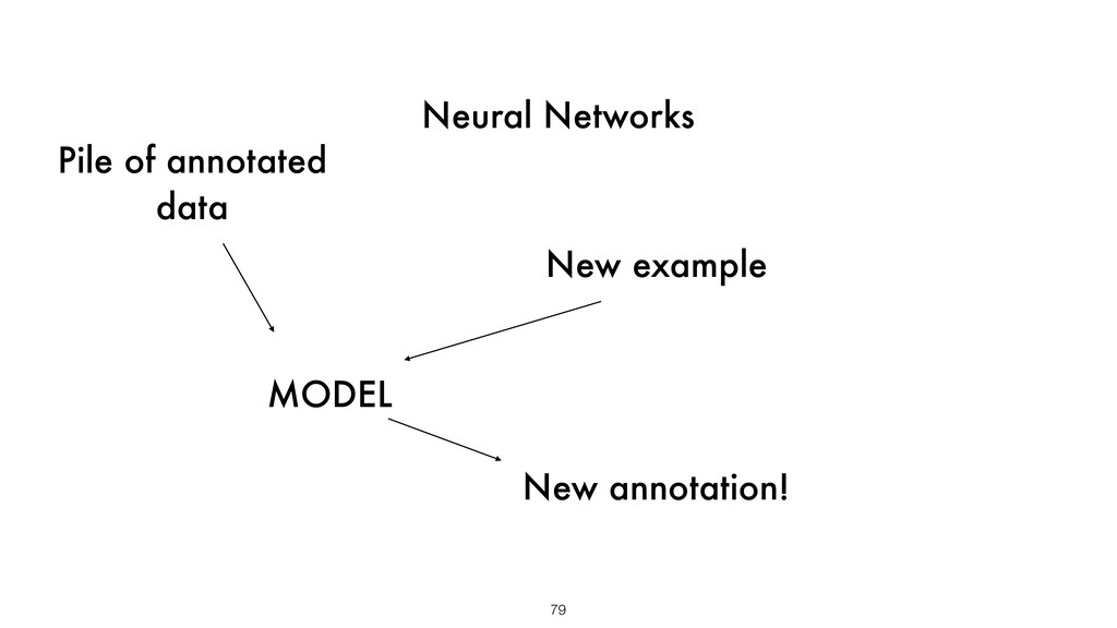 Neural Networks 79 Pile of annotated data New e...
