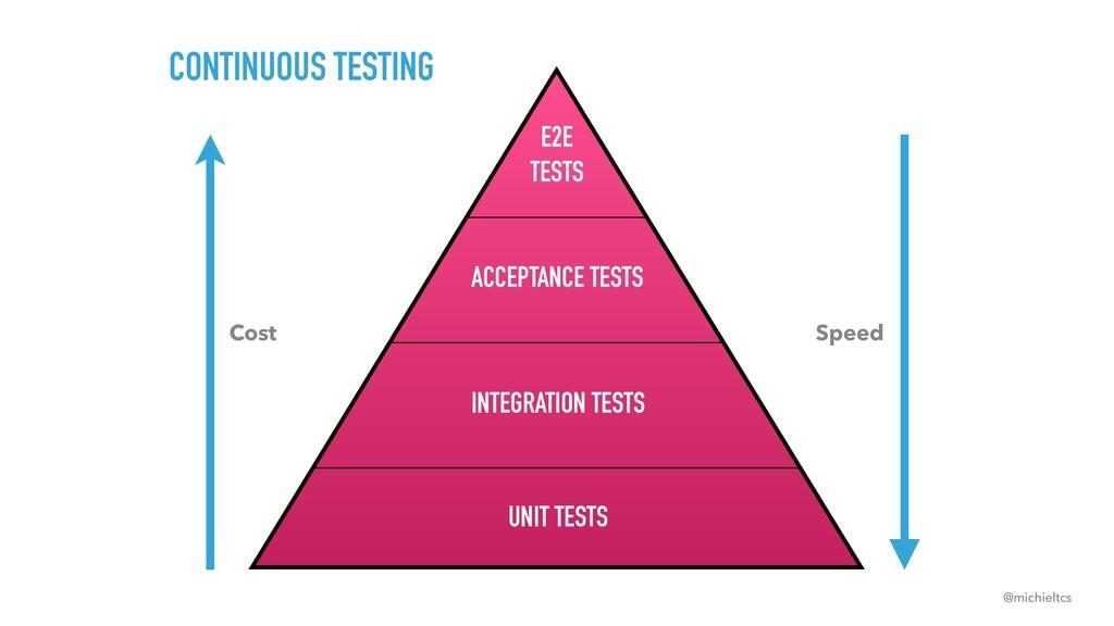@michieltcs CONTINUOUS TESTING UNIT TESTS ACCEP...