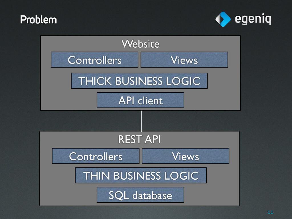 Website REST API Problem 11 SQL database THIN B...