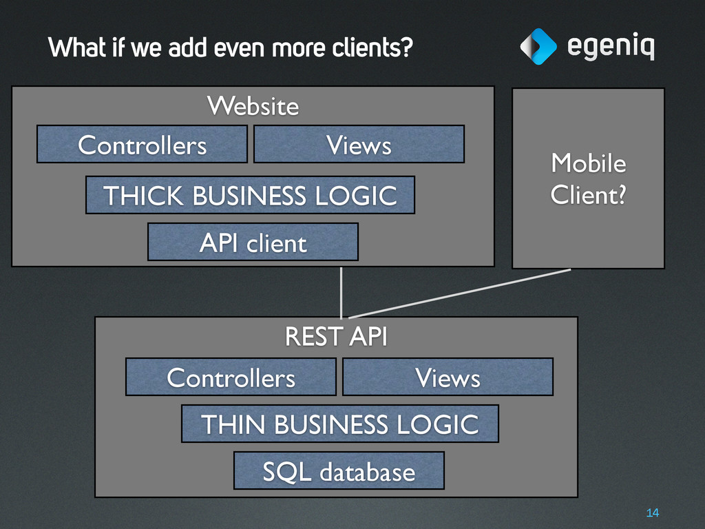 Website REST API What if we add even more clien...
