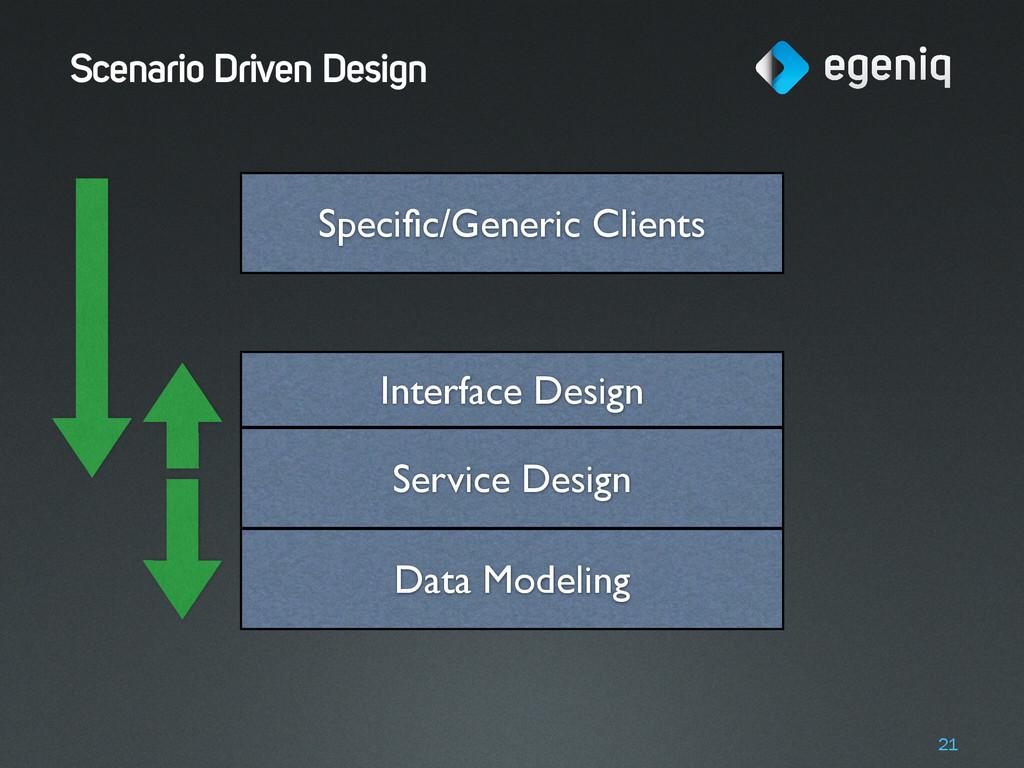 Scenario Driven Design 21 Data Modeling Interfa...