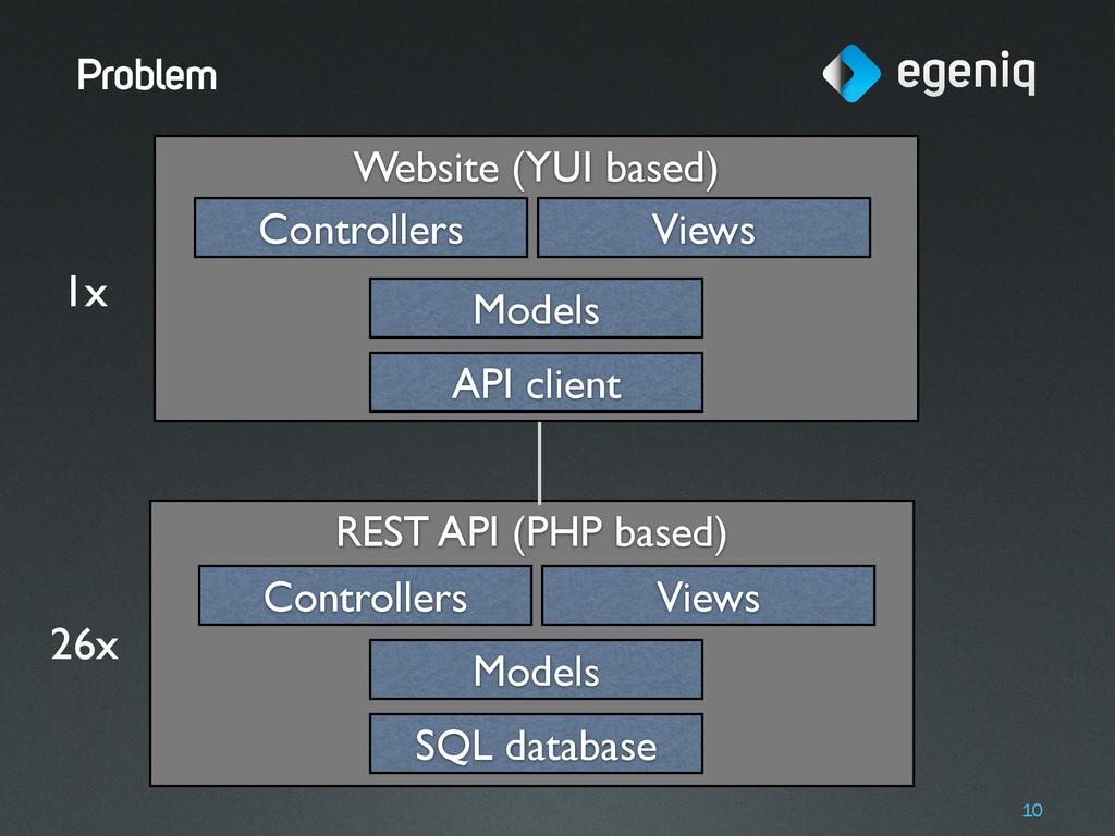 Website (YUI based) REST API (PHP based) Proble...