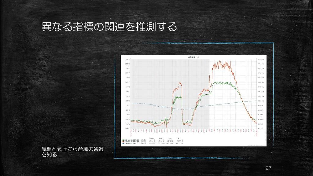 異なる指標の関連を推測する 気温と気圧から台風の通過 を知る 27