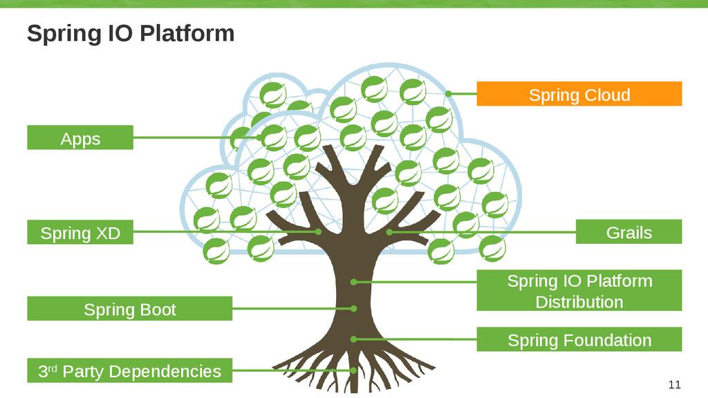 Spring IO Platform 11 Grails Spring IO Platform...