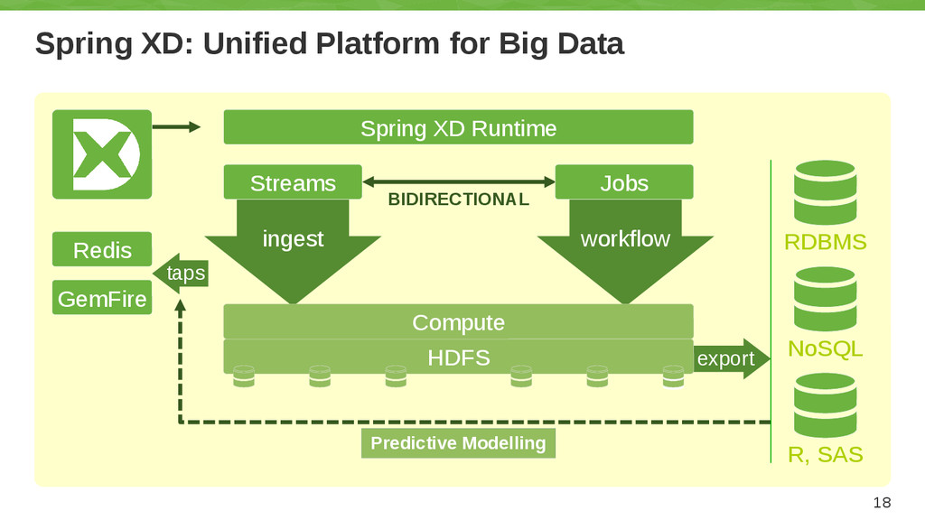 Spring XD: Unified Platform for Big Data 18 Spr...