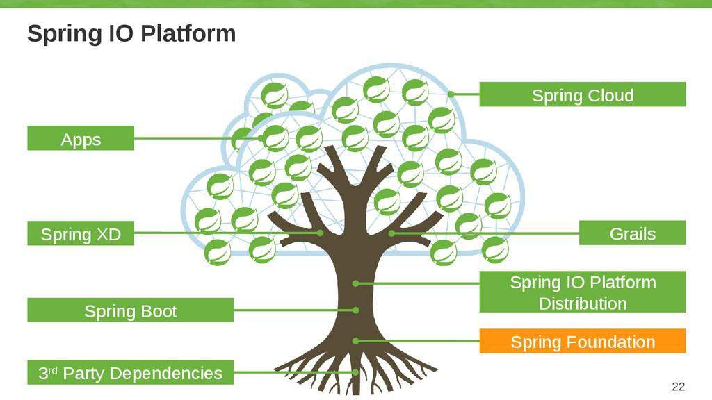 Spring IO Platform 22 Grails Spring IO Platform...
