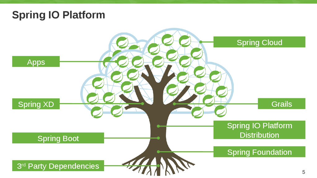 Spring IO Platform 5 Grails Spring IO Platform ...