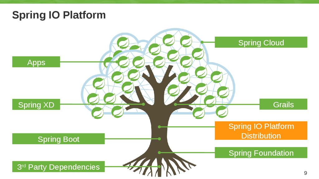 Spring IO Platform 9 Grails Spring IO Platform ...