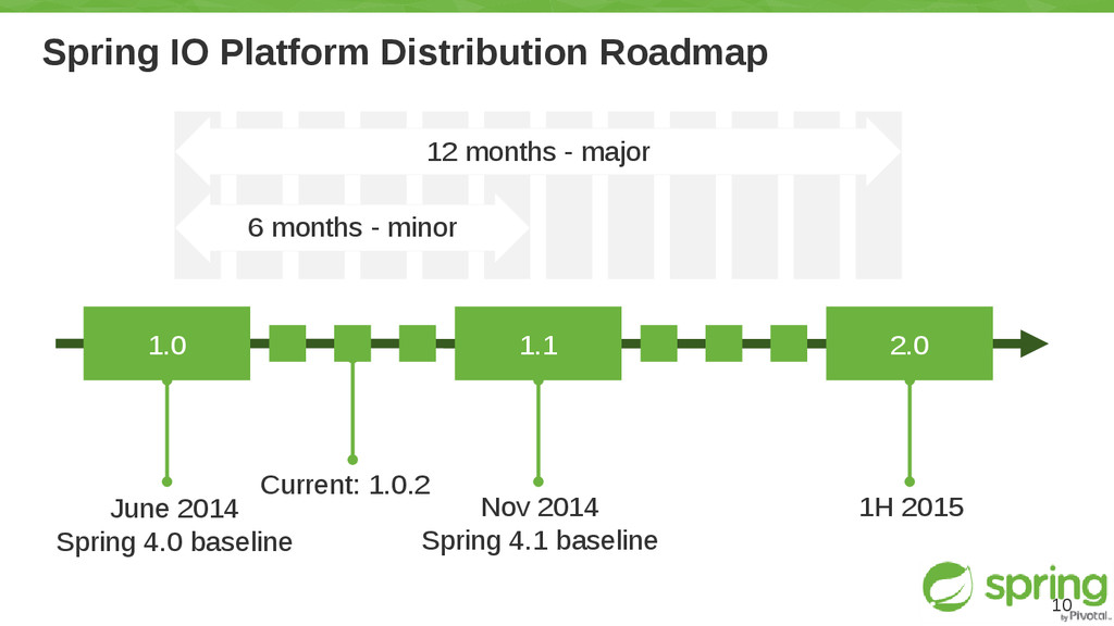 Spring IO Platform Distribution Roadmap 10 2.0 ...