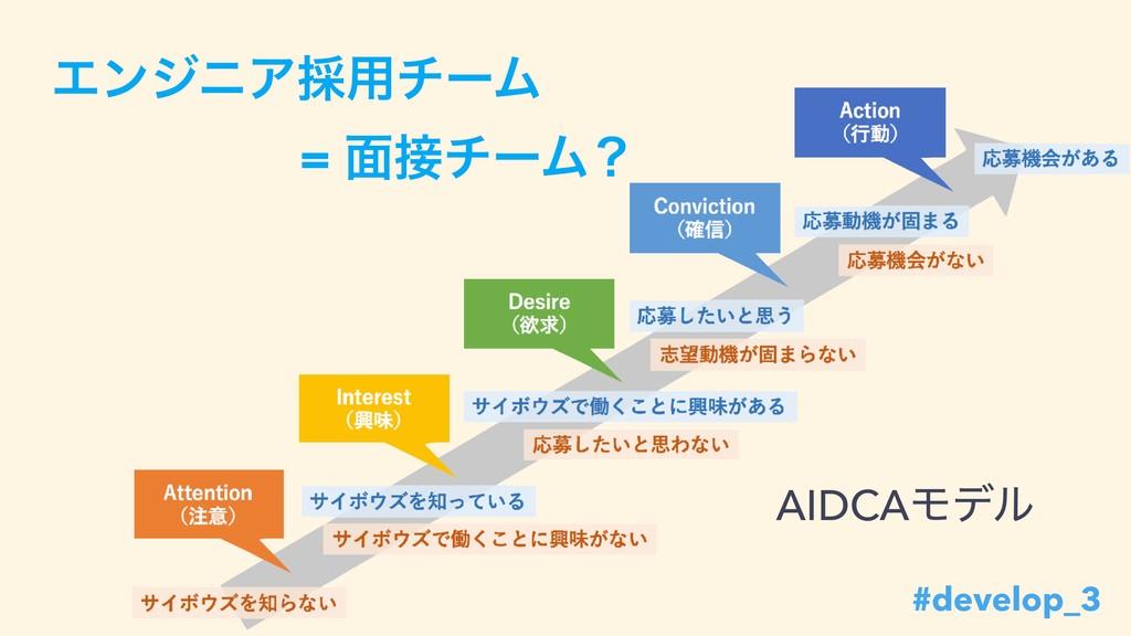 ΤϯδχΞ࠾༻νʔϜ ɹɹɹɹɹ= ໘νʔϜʁ AIDCAϞσϧ #develop_3 #d...