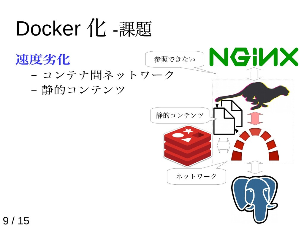 Docker 化 -課題 速度劣化 – コンテナ間ネットワーク – 静的コンテンツ 9 / 1...