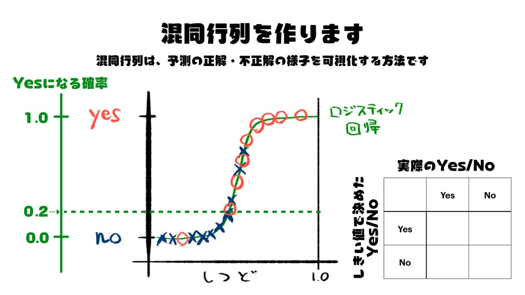 ト は の の を す る 最湿 で す ⇢ 「 「 「 Y ド Yes No Yes No ...