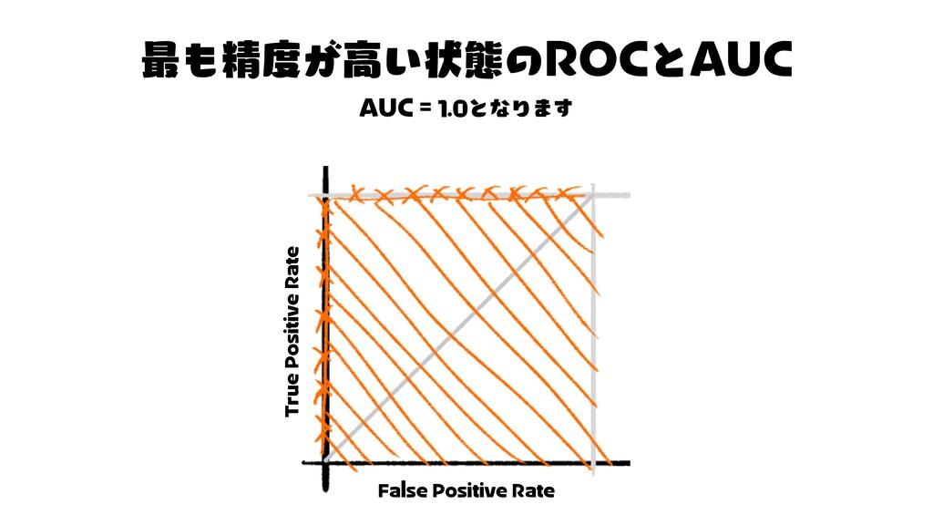 ず ROC AUC AUC 1 0 と な り ま す F P R T P R