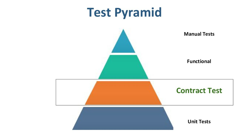 Unit Tests Contract Test Functional Manual Test...