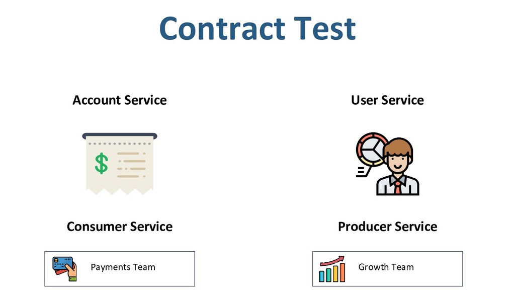 Account Service Consumer Service Contract Test ...