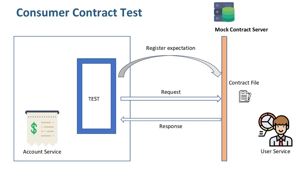 Consumer Contract Test Register expectation Req...
