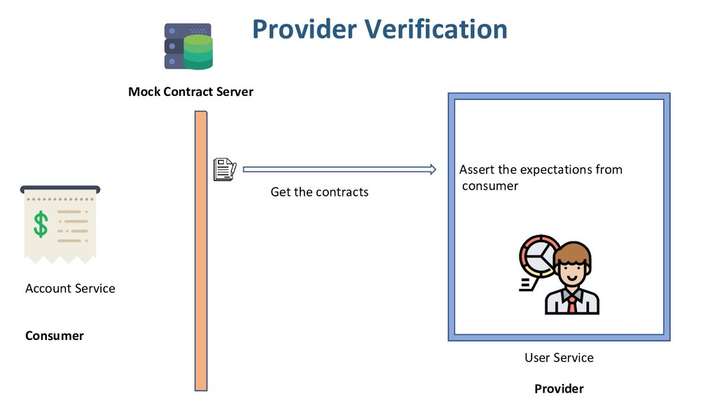 User Service Get the contracts Assert the expec...