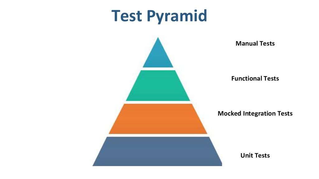 Unit Tests Mocked Integration Tests Functional ...