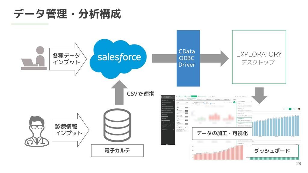 データ管理・分析構成 各種データ インプット CSVで連携 電子カルテ 診療情報 インプット ...