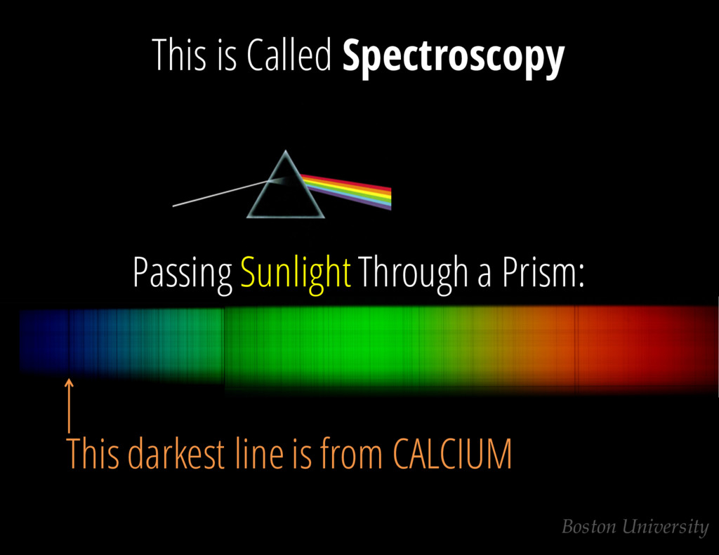This is Called Spectroscopy Passing SunlightThr...