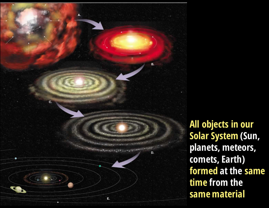 V = 13.3 mag All objects in our Solar System (S...