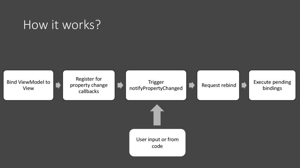 How it works? Bind ViewModel to View Register f...