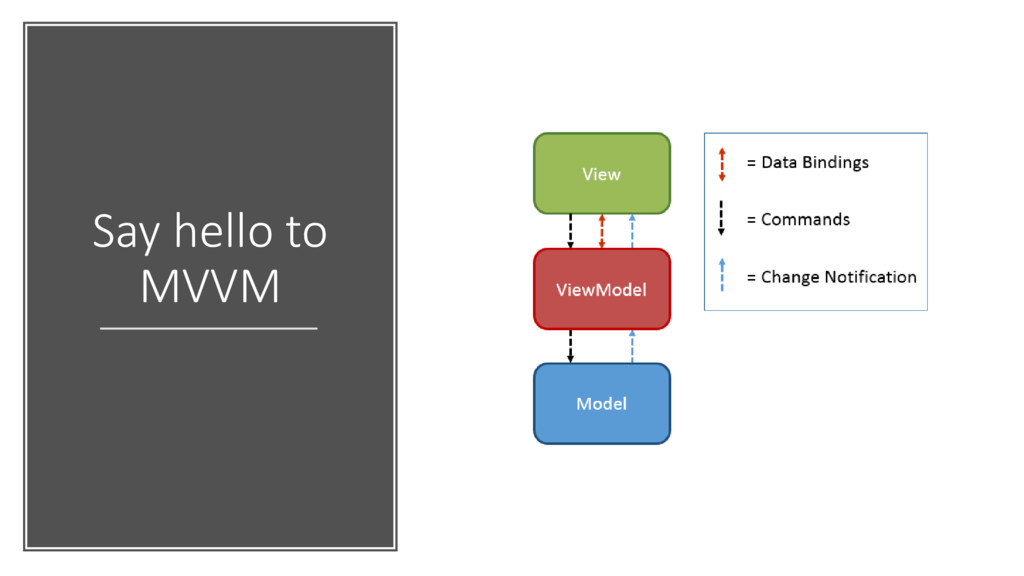 Say hello to MVVM