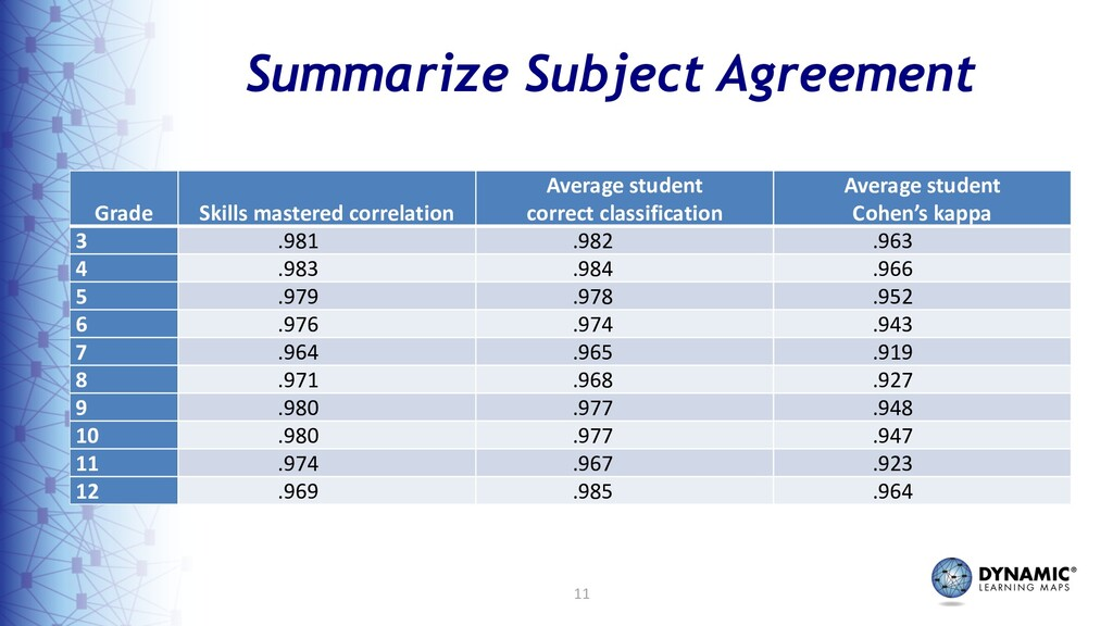 11 Summarize Subject Agreement Grade Skills mas...