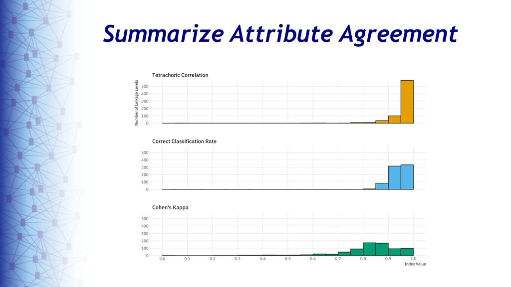 9 Summarize Attribute Agreement