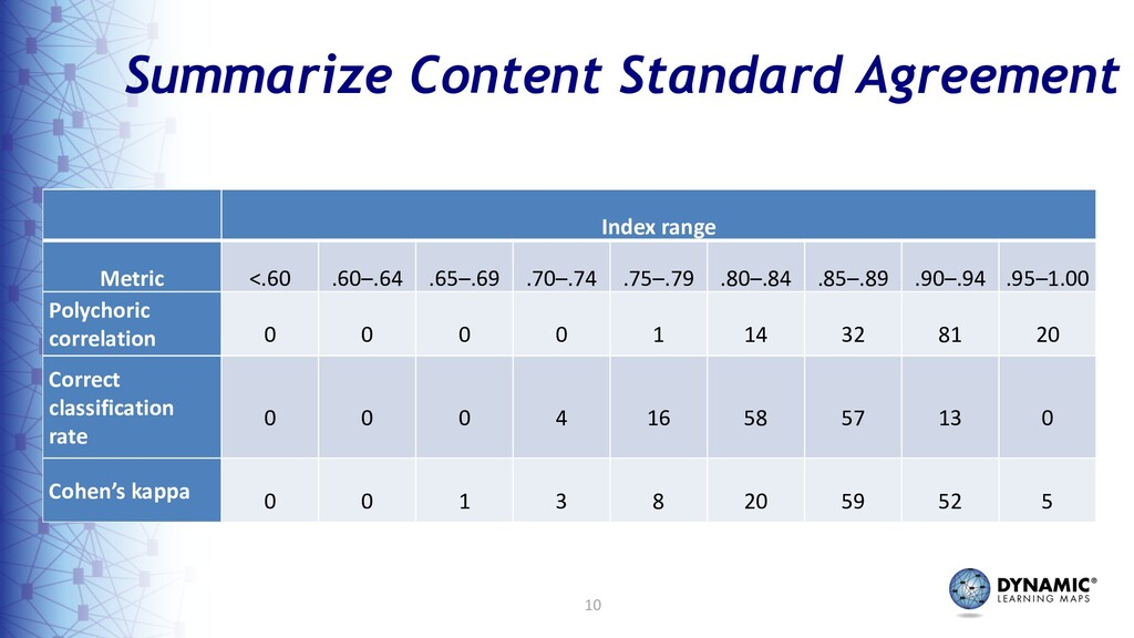 10 Summarize Content Standard Agreement Index r...