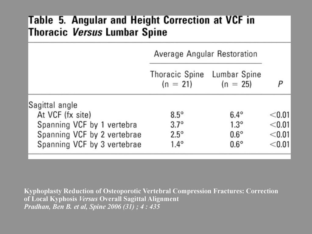 Kyphoplasty Reduction of Osteoporotic Vertebral...