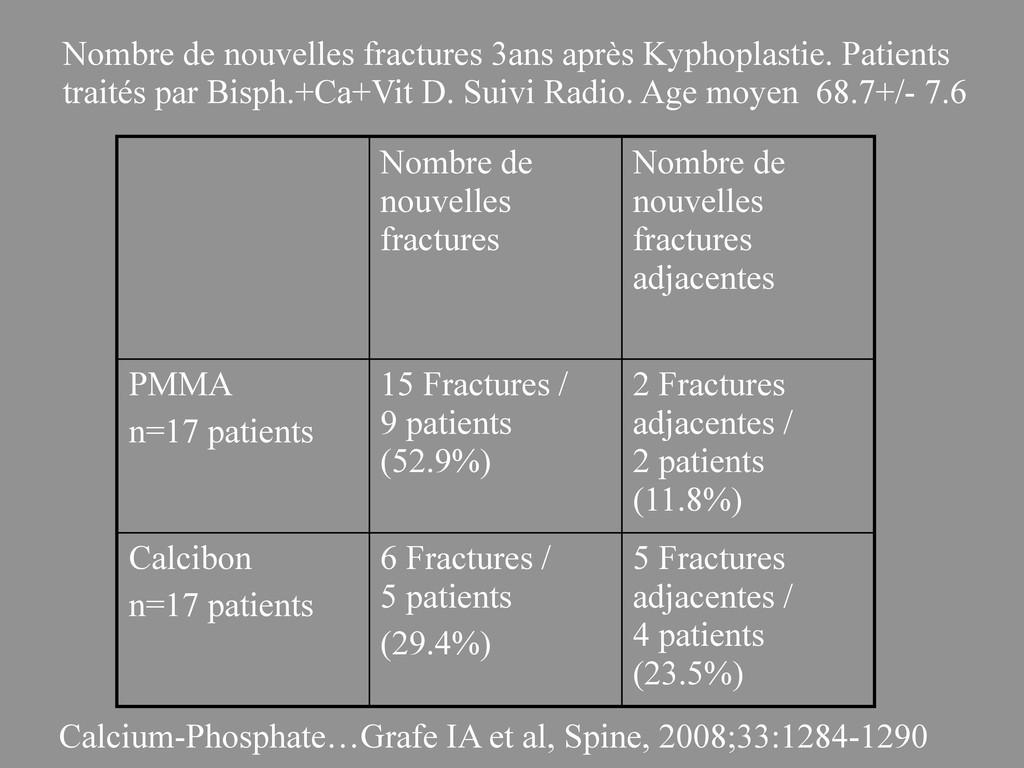 Nombre de nouvelles fractures Nombre de nouvell...