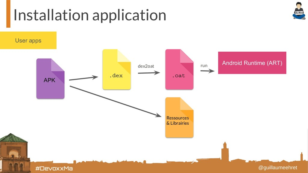 User apps Installation application Android Runt...