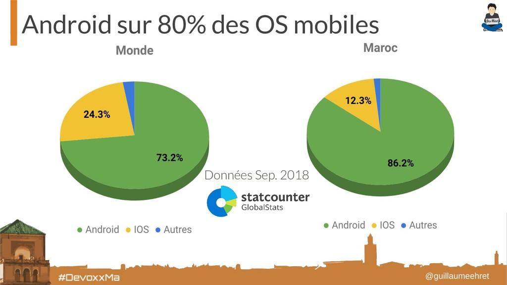 Android sur 80% des OS mobiles Données Sep. 2018