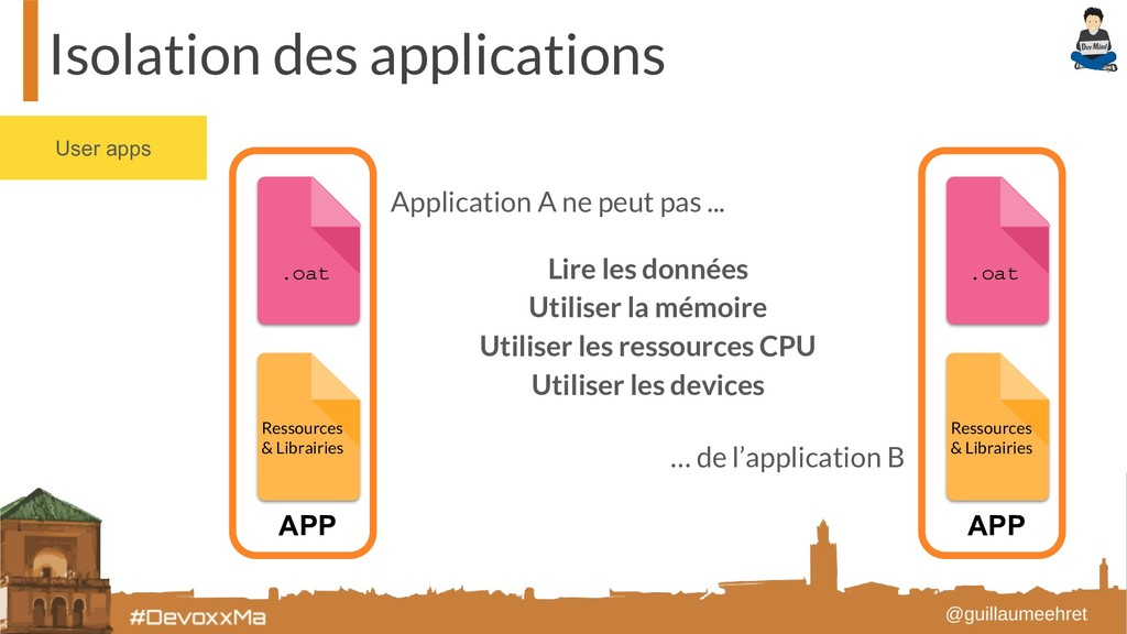 User apps Isolation des applications Ressources...