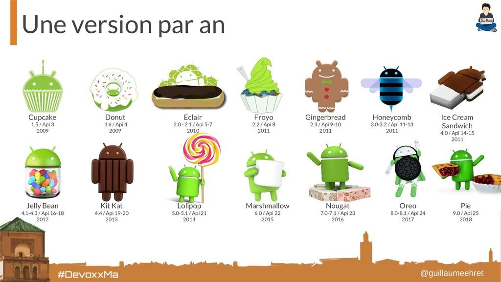 Une version par an Cupcake 1.5 / Api 3 2009 Don...