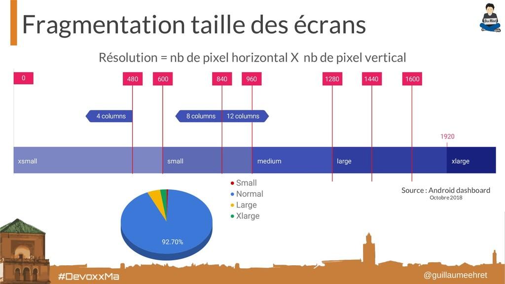 Fragmentation taille des écrans Résolution = nb...