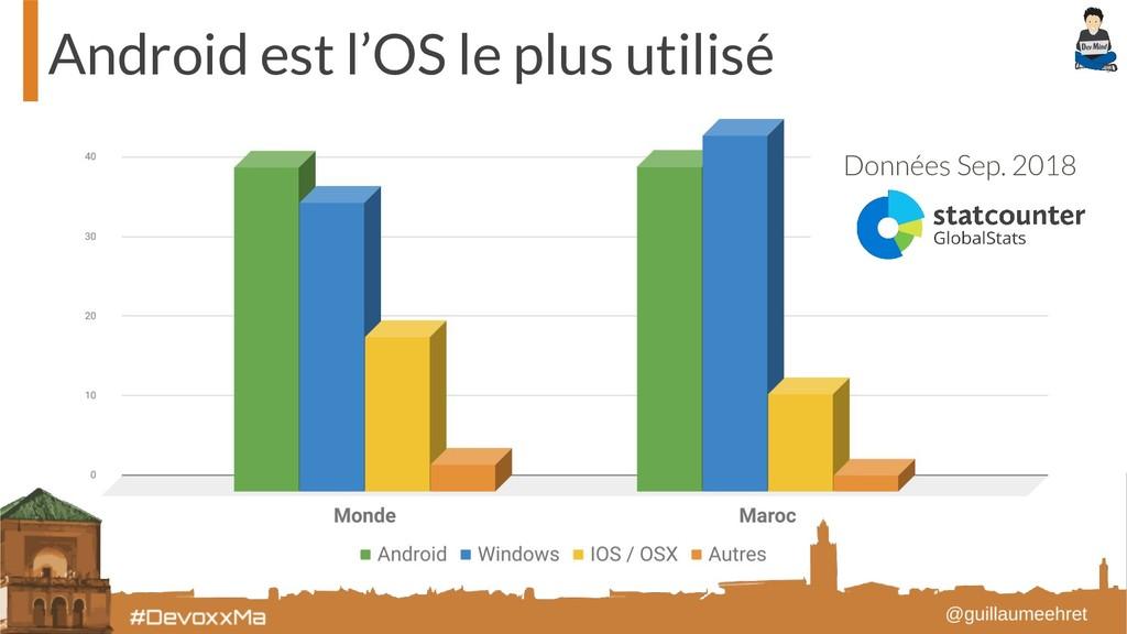 Android est l'OS le plus utilisé Données Sep. 2...