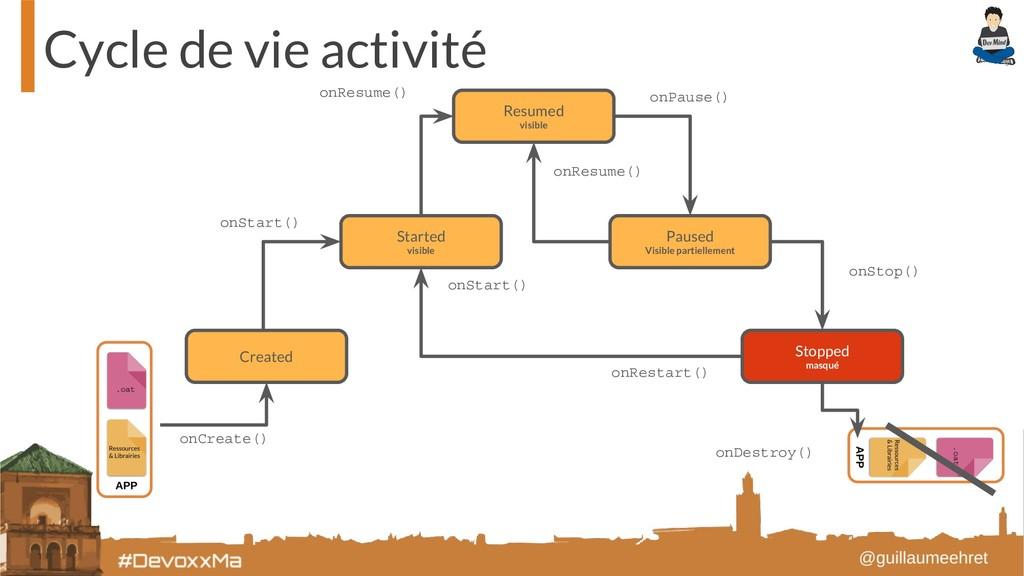 Cycle de vie activité Created Started visible P...