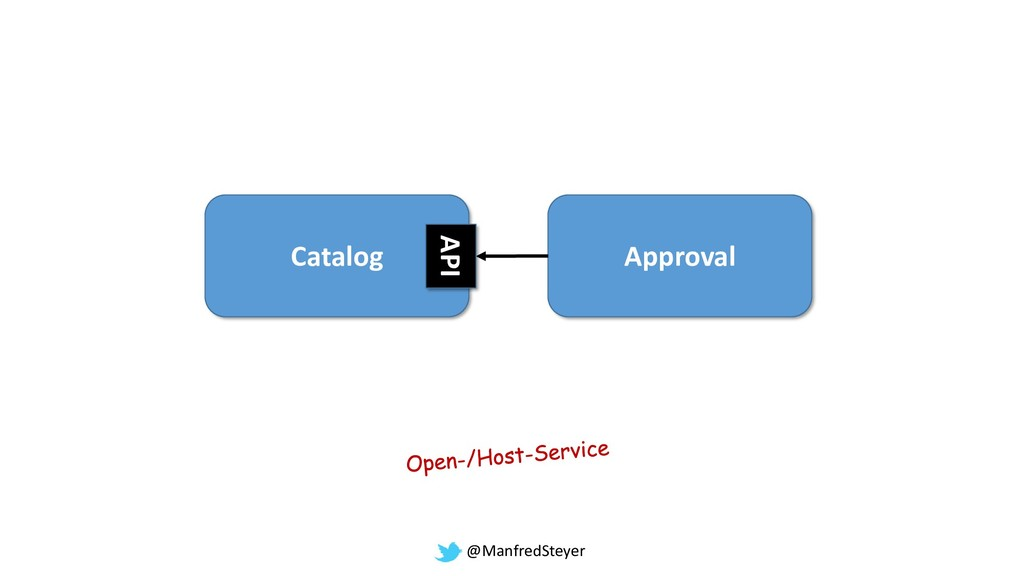 @ManfredSteyer Catalog Approval API