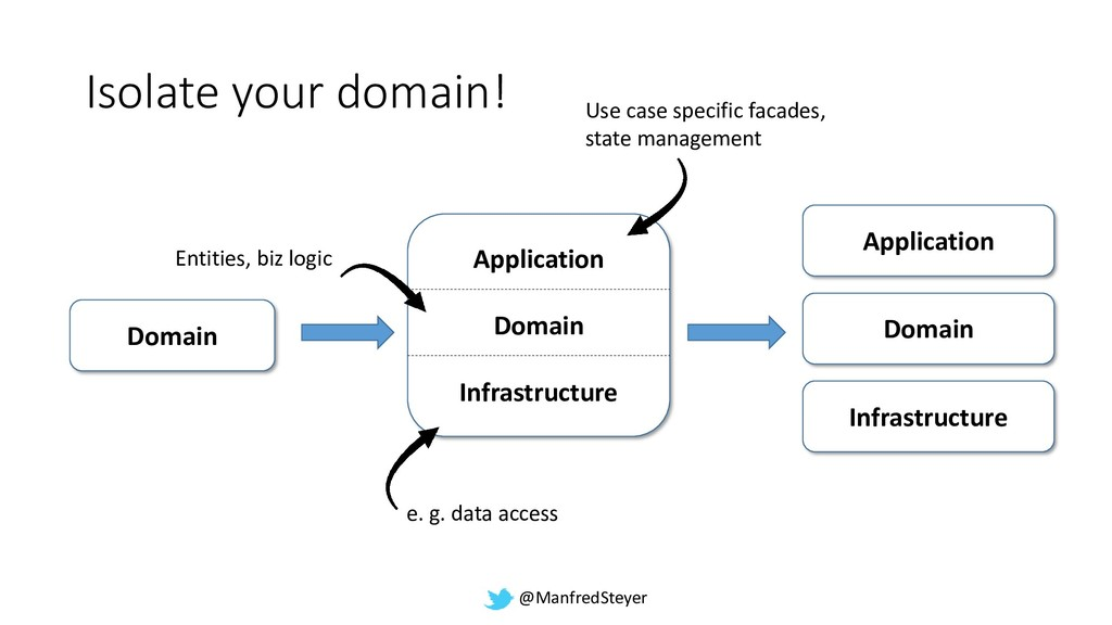 @ManfredSteyer Application Domain Infrastructur...
