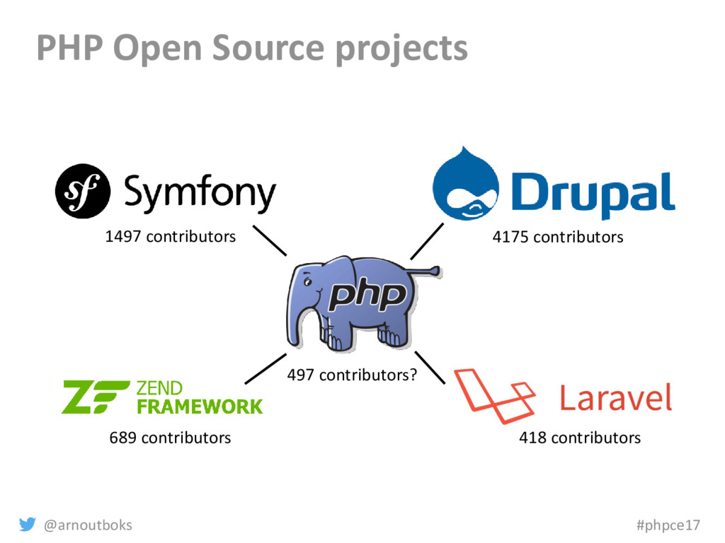 @arnoutboks #phpce17 PHP Open Source projects 4...