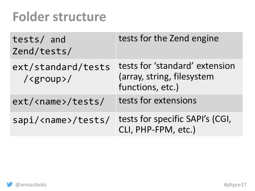 @arnoutboks #phpce17 Folder structure tests/ an...