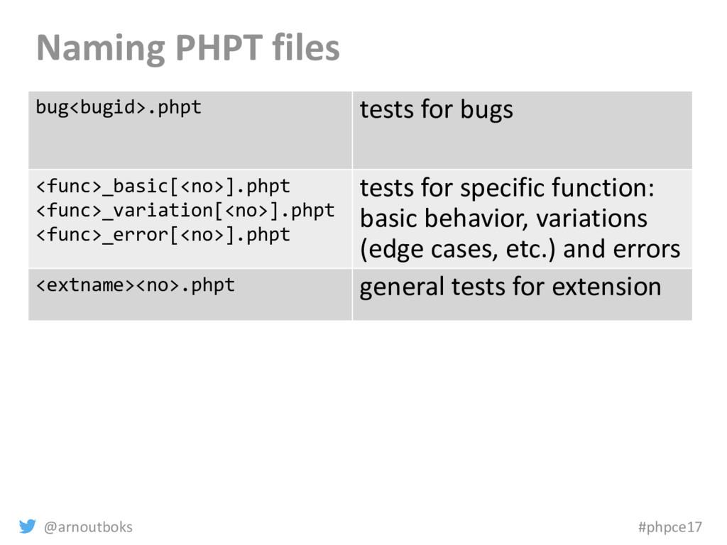 @arnoutboks #phpce17 Naming PHPT files bug<bugi...