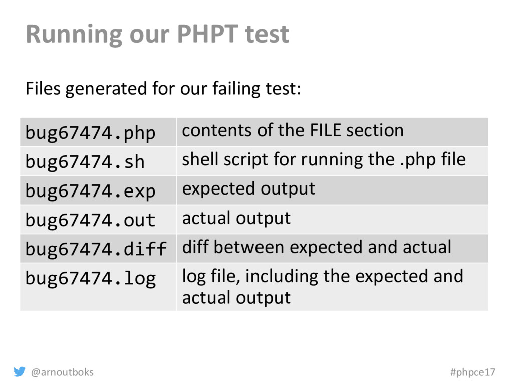 @arnoutboks #phpce17 Running our PHPT test File...