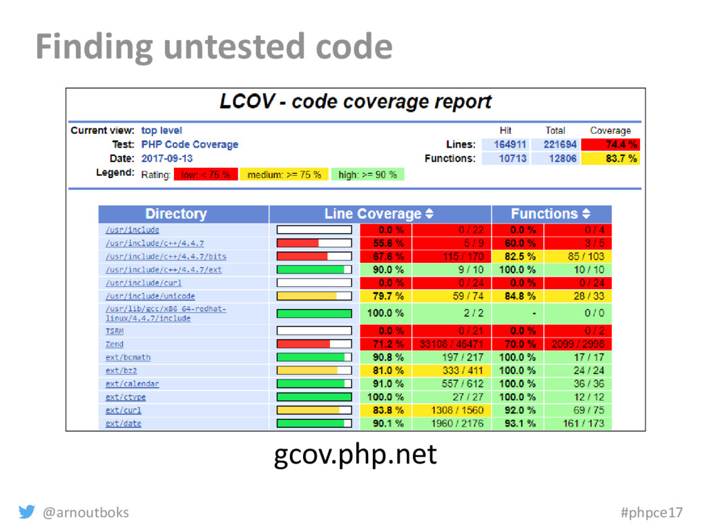 @arnoutboks #phpce17 Finding untested code gcov...