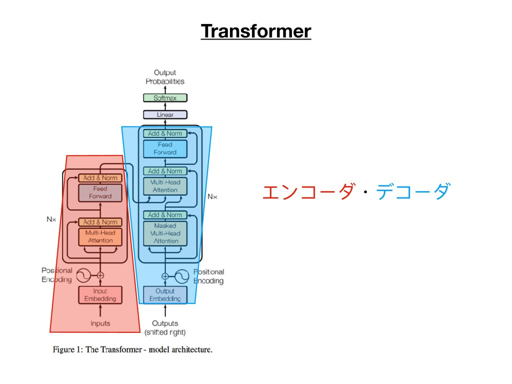 Transformer エンコーダ・デコーダ