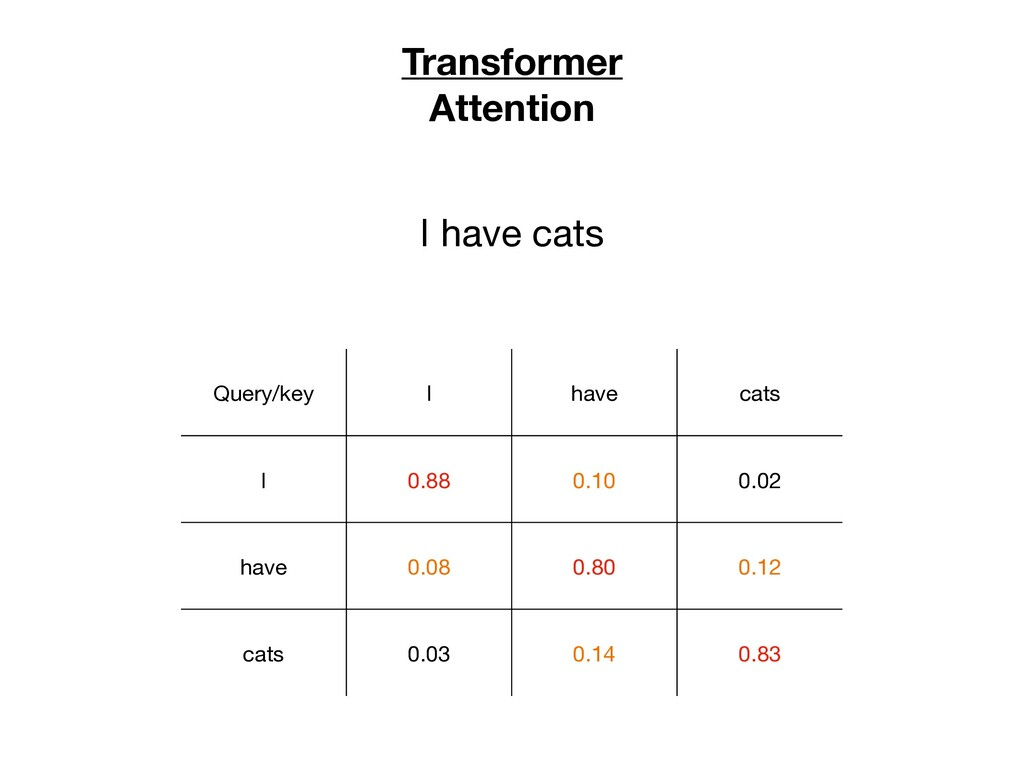 Transformer Attention Query/key I have cats I 0...