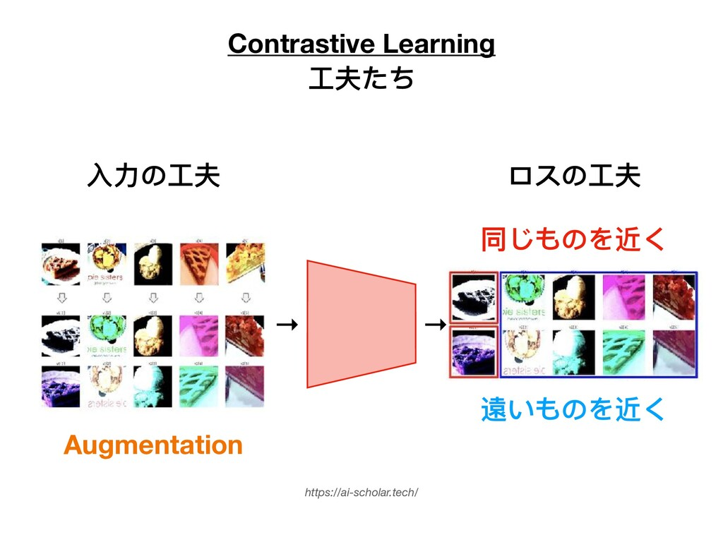 Contrastive Learning ⼯夫たち https://ai-scholar.te...